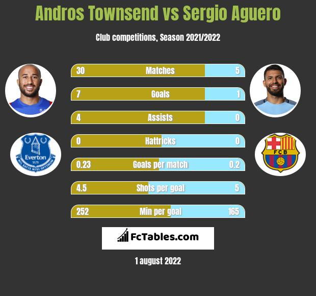 Andros Townsend infographic statistics for Crystal Palace