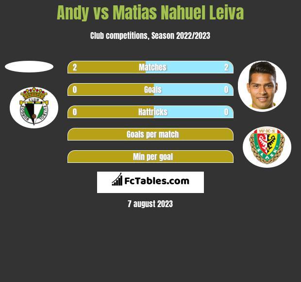 Andy vs Matias Nahuel Leiva h2h player stats