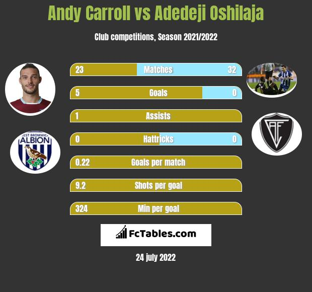 Andy Carroll infographic statistics for Charlton