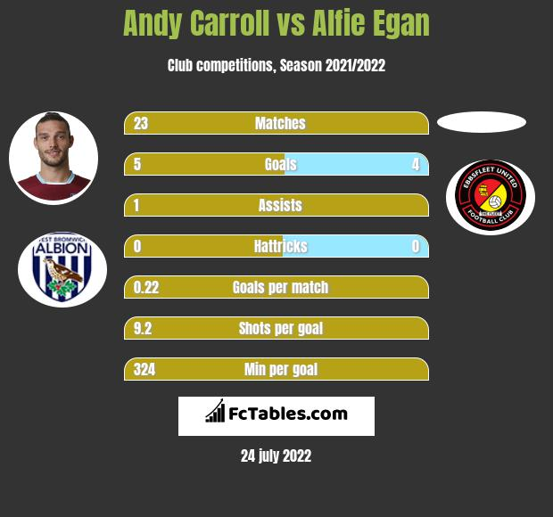 Andy Carroll infographic statistics for AFC Wimbledon