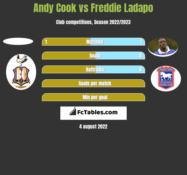 Andy Cook vs Freddie Ladapo h2h player stats