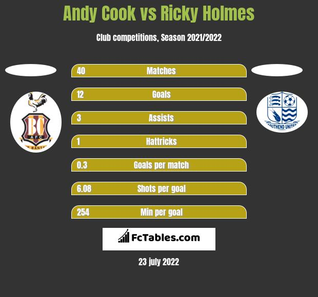Andy Cook vs Ricky Holmes h2h player stats