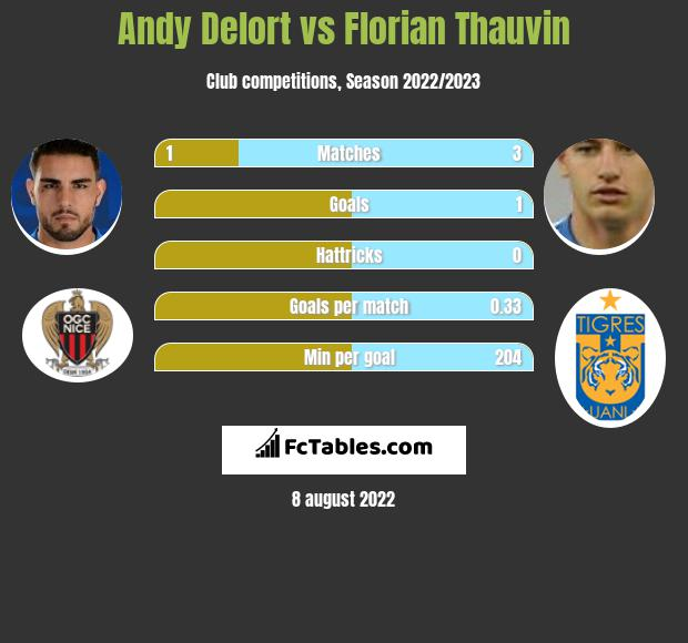 Andy Delort vs Florian Thauvin h2h player stats