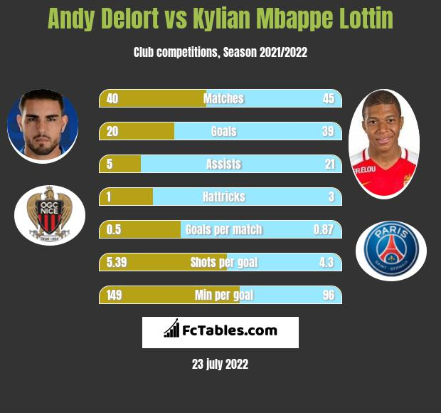 Andy Delort vs Kylian Mbappe Lottin h2h player stats