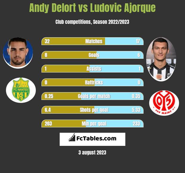 Andy Delort vs Ludovic Ajorque infographic