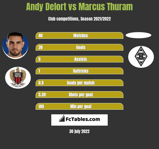Andy Delort vs Marcus Thuram h2h player stats