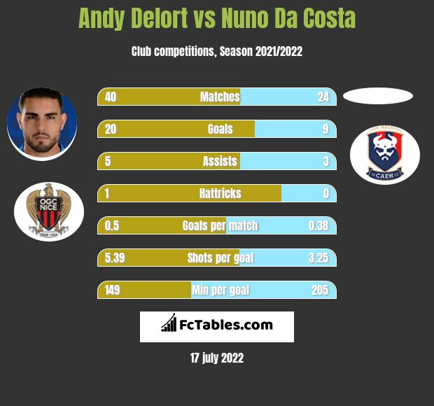 Andy Delort vs Nuno Da Costa h2h player stats
