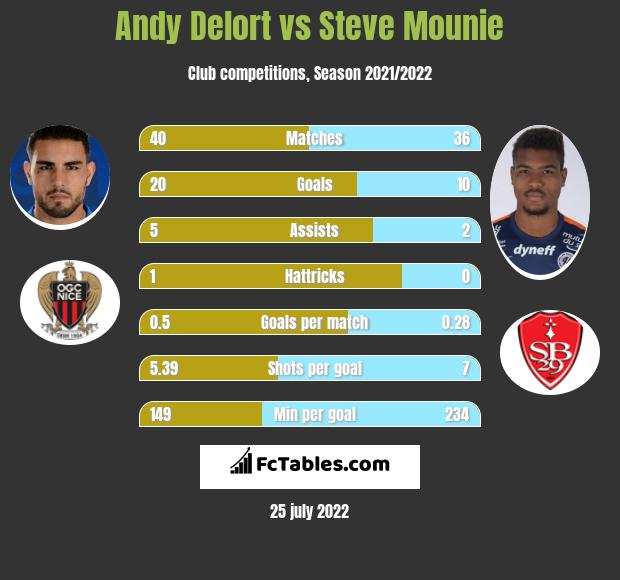 Andy Delort vs Steve Mounie h2h player stats