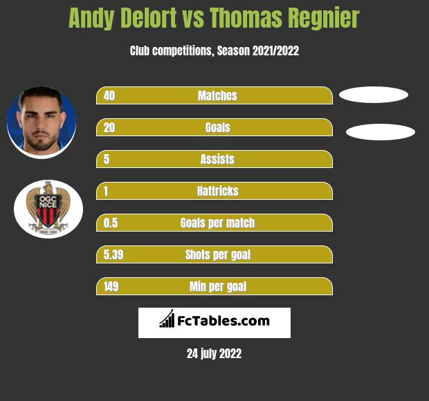 Andy Delort vs Thomas Regnier h2h player stats