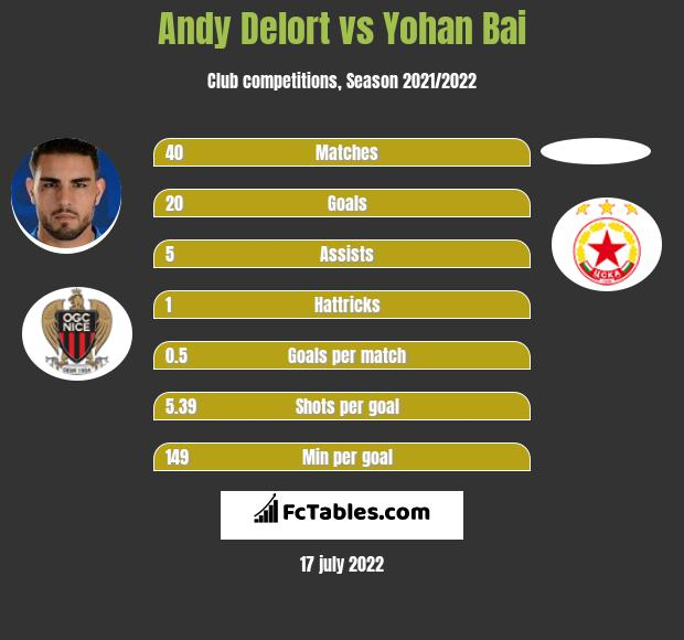 Andy Delort infographic statistics for Montpellier