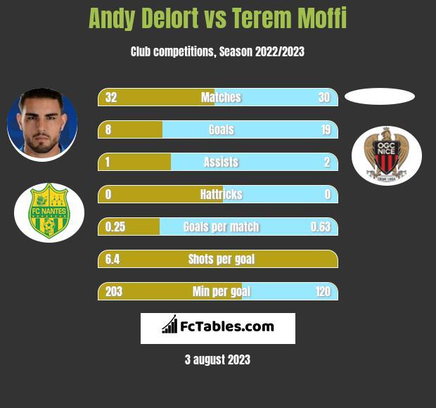 Andy Delort vs Terem Moffi h2h player stats