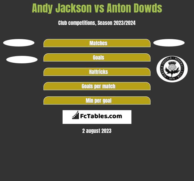 Andy Jackson vs Anton Dowds h2h player stats