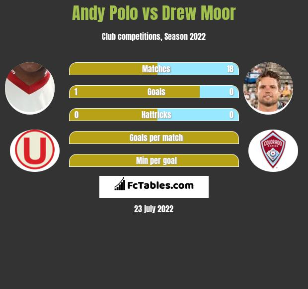 Andy Polo infographic statistics for Portland Timbers