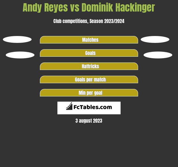 Andy Reyes vs Dominik Hackinger h2h player stats
