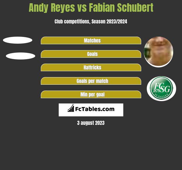 Andy Reyes vs Fabian Schubert h2h player stats