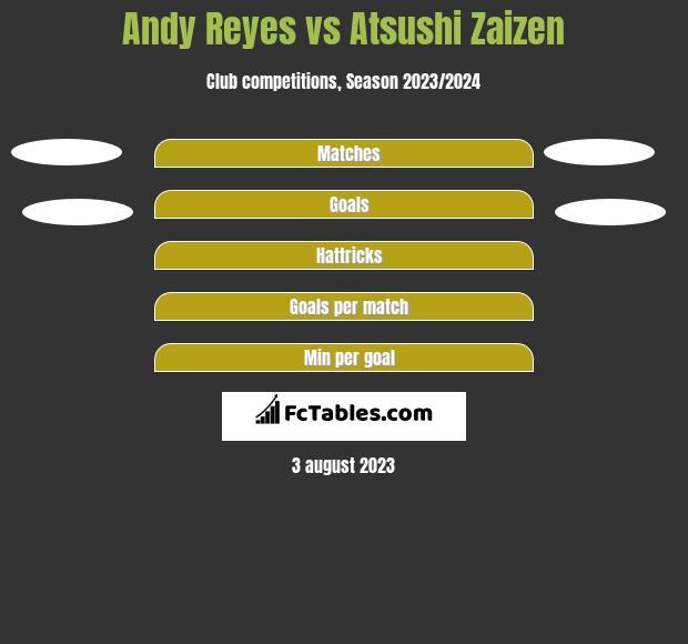 Andy Reyes vs Atsushi Zaizen h2h player stats
