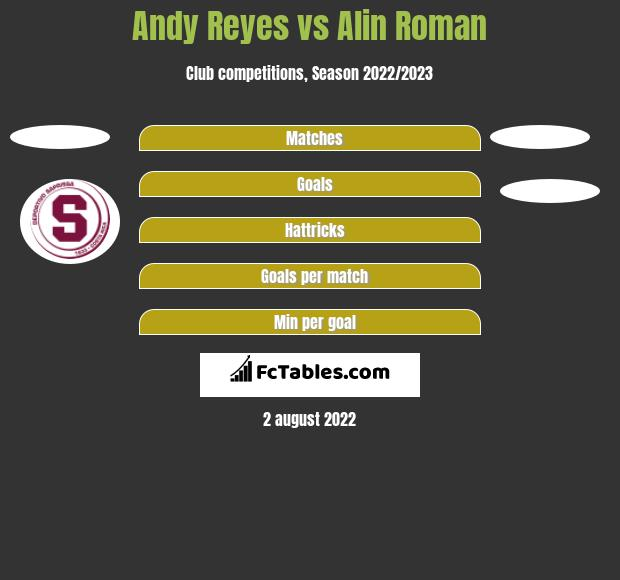 Andy Reyes vs Alin Roman h2h player stats