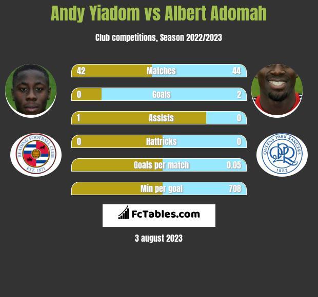 Andy Yiadom vs Albert Adomah infographic