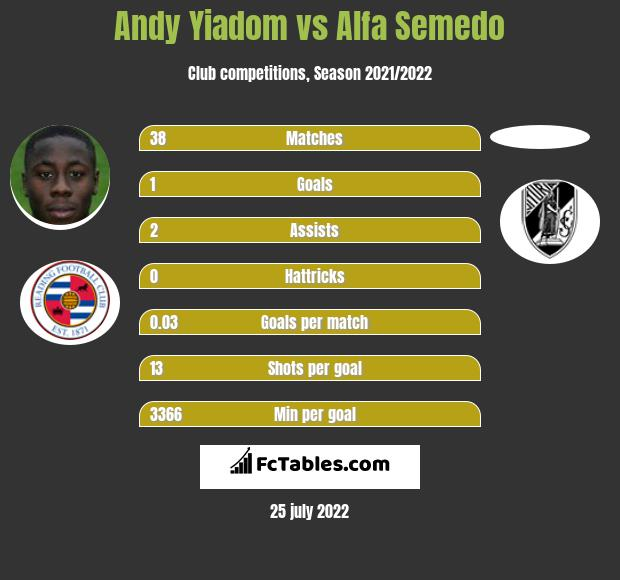 Andy Yiadom infographic statistics for Nottingham Forest