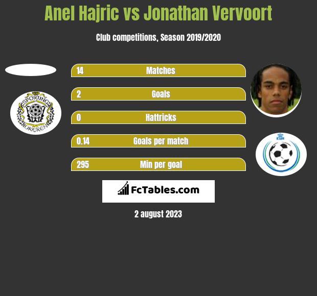 Anel Hajric vs Jonathan Vervoort h2h player stats