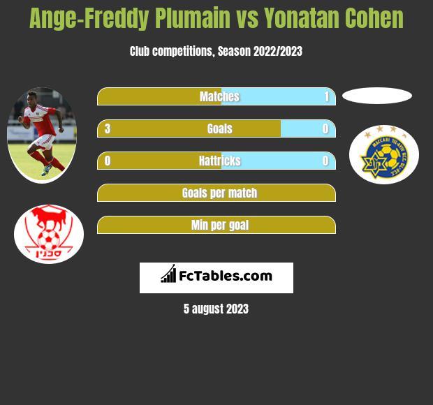 Ange-Freddy Plumain vs Yonatan Cohen h2h player stats