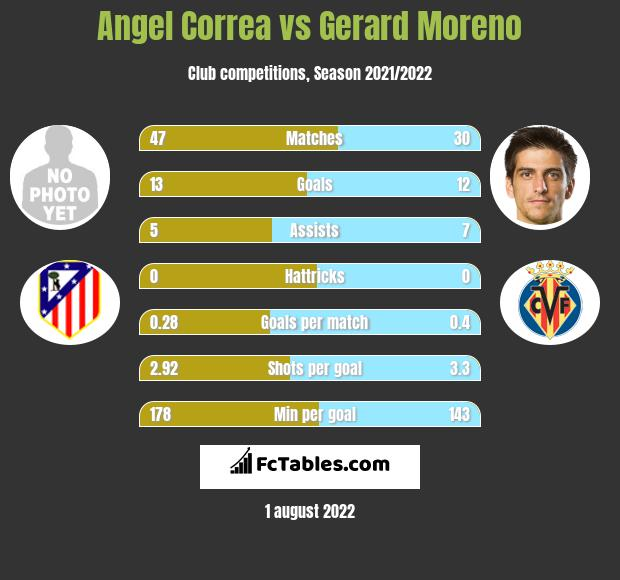 Angel Correa vs Gerard Moreno infographic