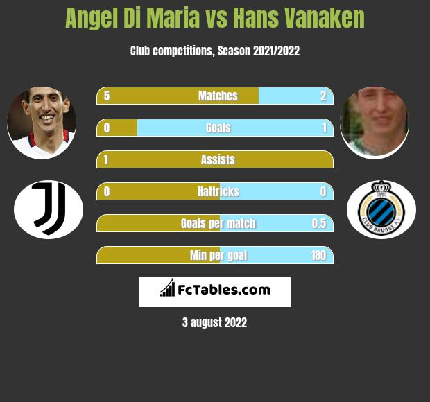 Angel Di Maria infographic statistics for PSG