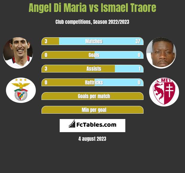 Angel Di Maria vs Ismael Traore infographic