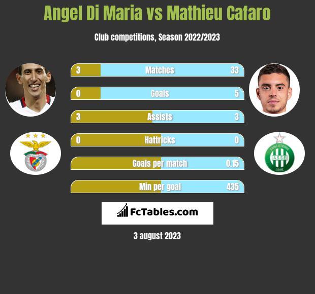Angel Di Maria vs Mathieu Cafaro infographic