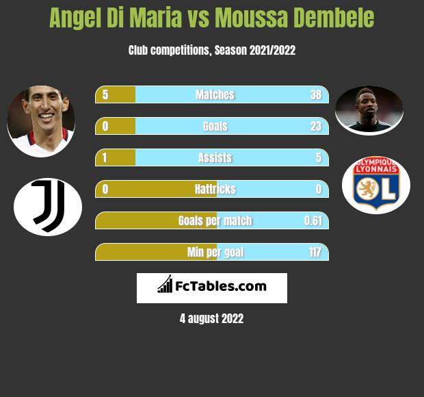 Angel Di Maria vs Moussa Dembele h2h player stats