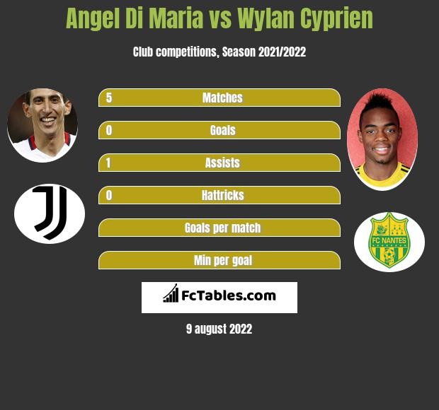 Angel Di Maria vs Wylan Cyprien h2h player stats