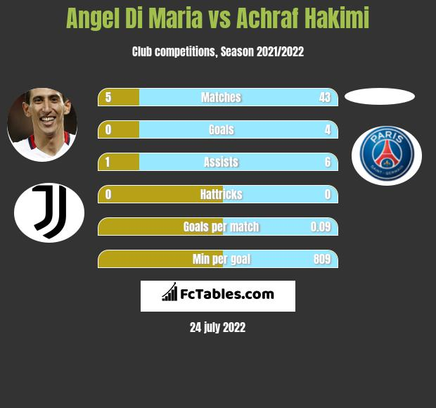 Angel Di Maria vs Achraf Hakimi infographic