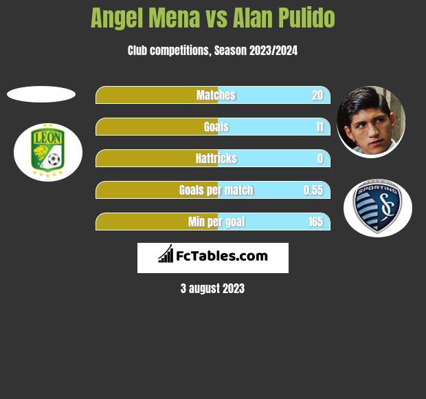 Angel Mena vs Alan Pulido h2h player stats