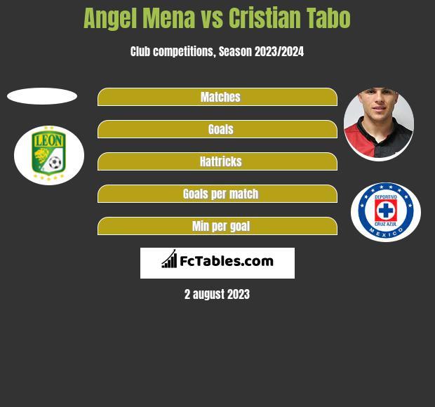 Angel Mena vs Cristian Tabo h2h player stats
