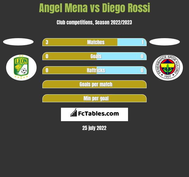 Angel Mena vs Diego Rossi h2h player stats