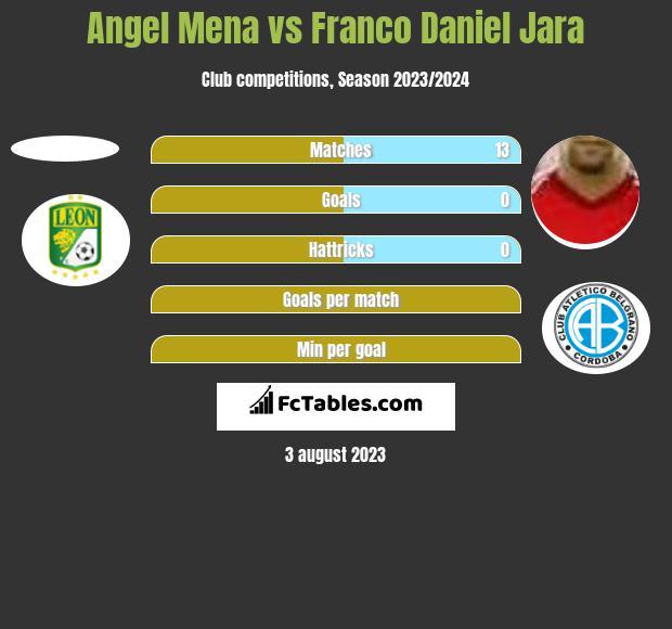 Angel Mena vs Franco Daniel Jara h2h player stats
