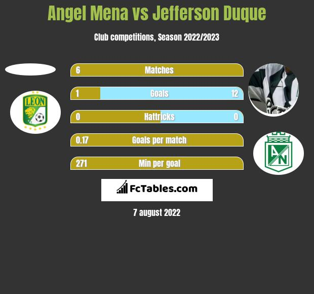 Angel Mena vs Jefferson Duque h2h player stats
