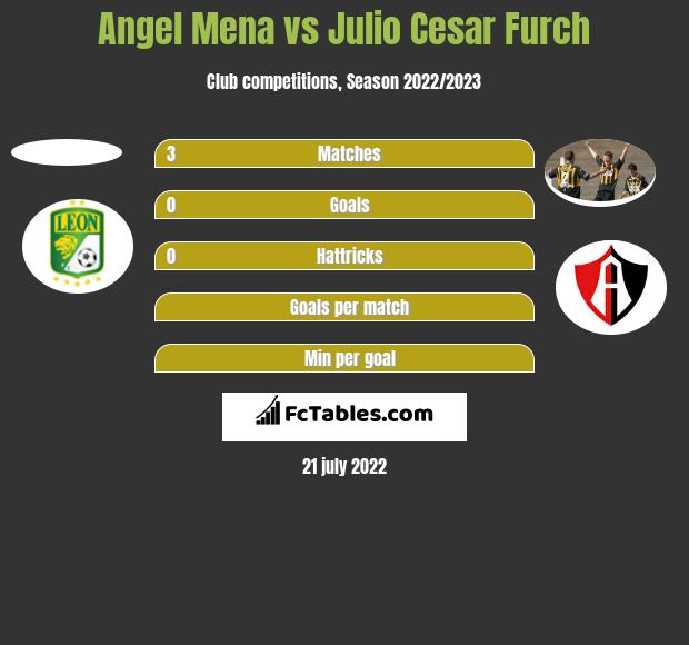 Angel Mena vs Julio Cesar Furch h2h player stats