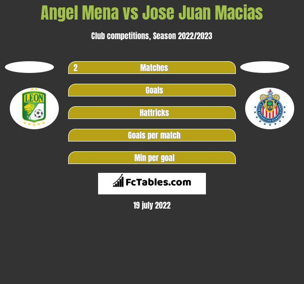 Angel Mena vs Jose Juan Macias h2h player stats