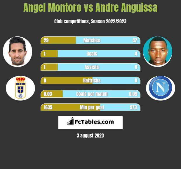 Angel Montoro vs Andre Anguissa infographic