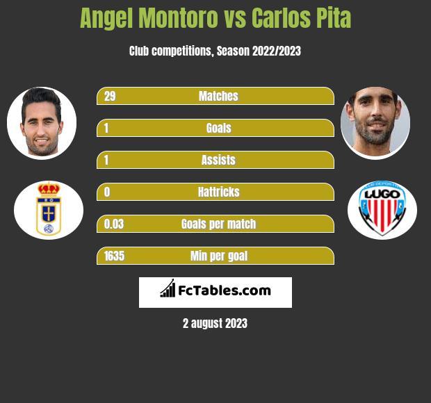 Angel Montoro vs Carlos Pita infographic