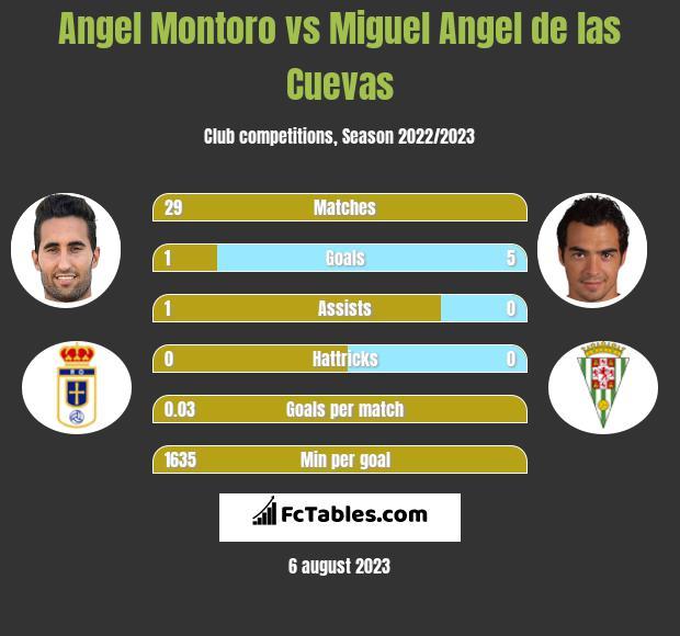 Angel Montoro vs Miguel Angel de las Cuevas infographic