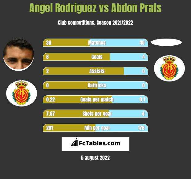 Angel Rodriguez vs Abdon Prats infographic
