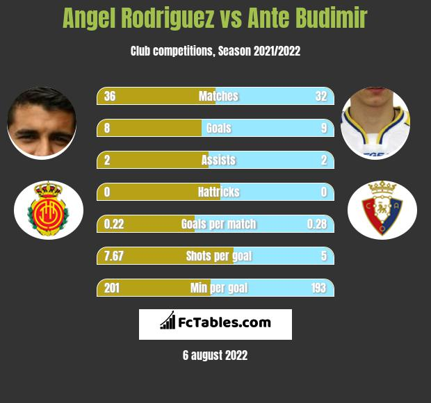 Angel Rodriguez vs Ante Budimir h2h player stats