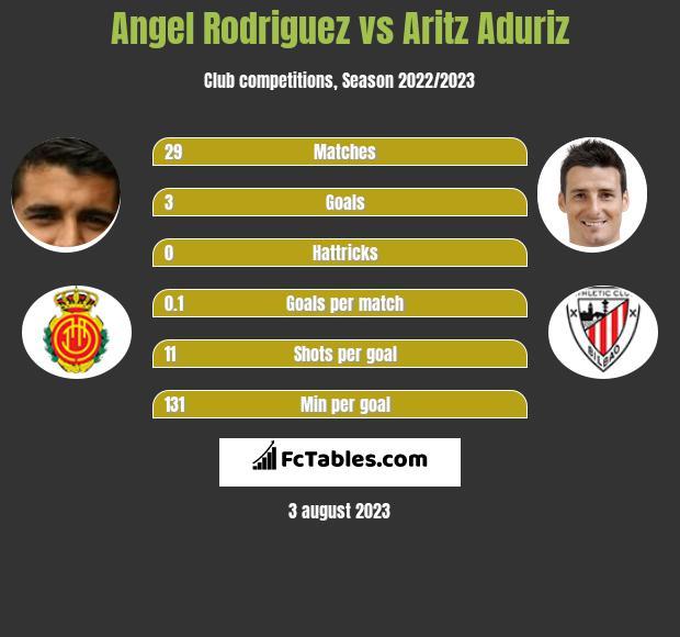 Angel Rodriguez vs Aritz Aduriz infographic