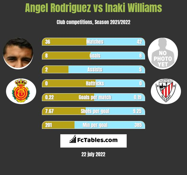 Angel Rodriguez vs Inaki Williams h2h player stats