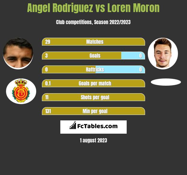 Angel Rodriguez vs Loren Moron infographic