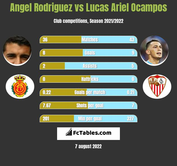 Angel Rodriguez vs Lucas Ariel Ocampos h2h player stats