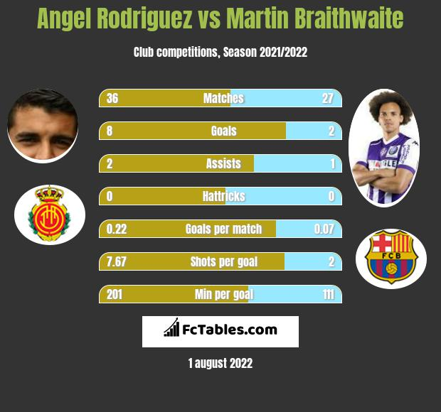 Angel Rodriguez vs Martin Braithwaite h2h player stats