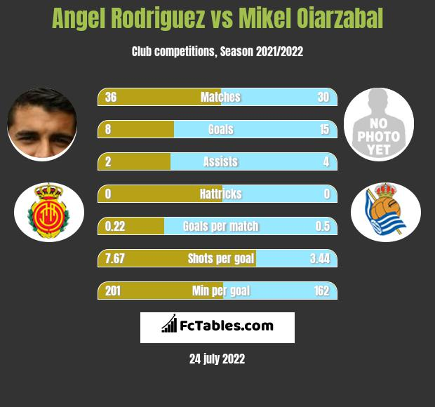 Angel Rodriguez vs Mikel Oiarzabal infographic